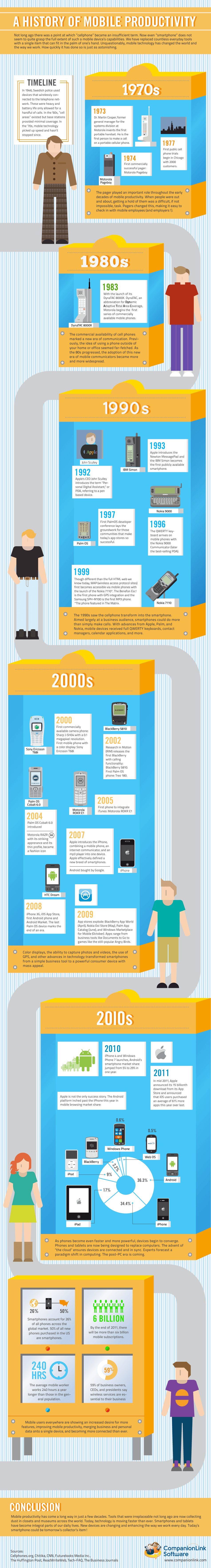A History of Mobile Productivity