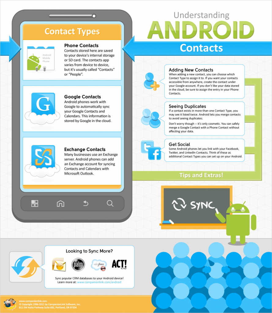 Android Contacts Infographic