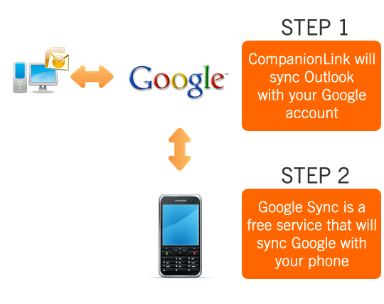 Outlook 2010 sync with Google, Gmail, and Google Apps