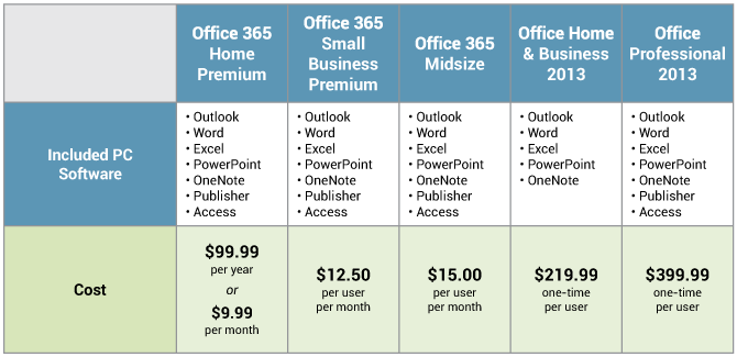 Office 365 Pricing versus Office 2013 Pricing