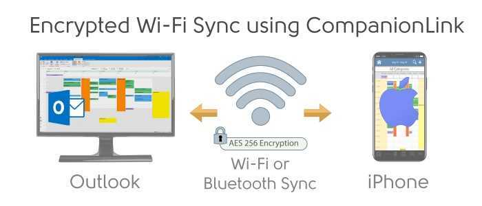 Sync Outlook with iPhone using Encrypted Wi-Fi